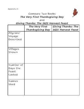 Teaching Thanksgiving Through Picture Books- Mini Unit