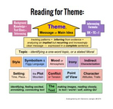 Theme, Literary Elements, and Inferencing Visual
