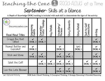 Scope and Sequence: Interactive K-1 Read-Aloud Lesson Plans
