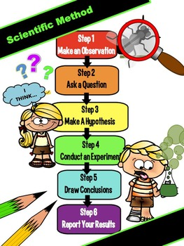 The Scientific Method With Life Savers