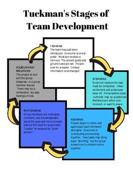 Team Building:  Tuckman's Stages of Team Development