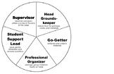 Team Jobs Chart