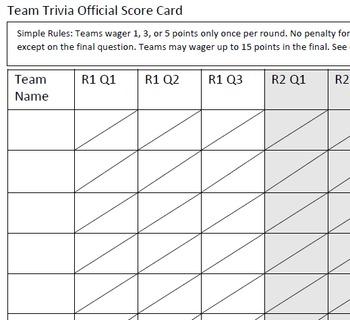 Team Review Scorecard