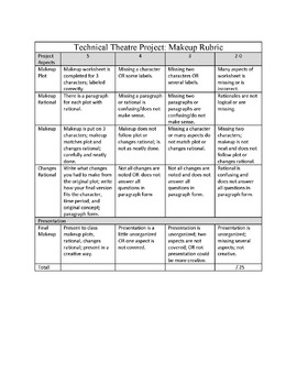 Technical Theatre Project Rubric Set