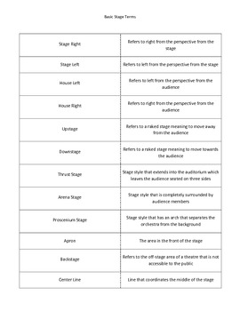 Technical Theatre Vocabulary - Basic Terms (Customizable)