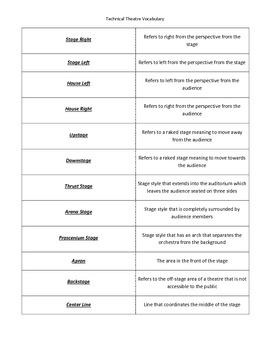 Technical Theatre Vocabulary - 1st Quarter
