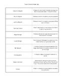 Technical Theatre Vocabulary - Theatre Jobs (Editable)