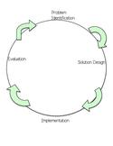 Technological Design Process Labels and Worksheets