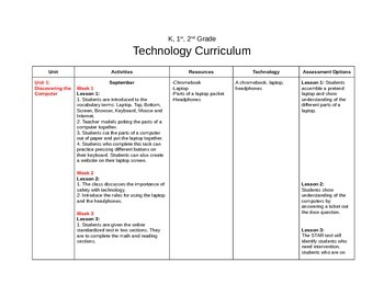 Technology Curriculum for K, 1st, or 2nd Grade
