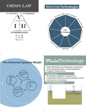 Technology Poster Bundle