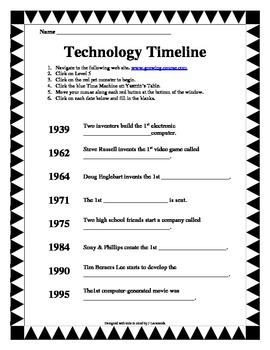 Technology Timeline Internet Activity