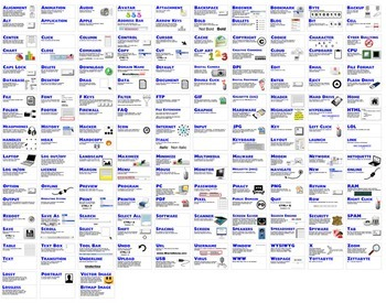 Technology Word Wall / Terms & Definitions for PCs. A-Z - Over 180 Terms