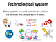 Technology as a System - Picture and Definition Word Wall