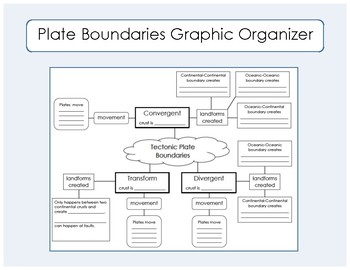 Tectonic Plate Boundaries Graphic Organizer / Concept Map