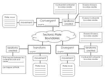Tectonic Plate Boundaries Graphic Organizer Concept Map By