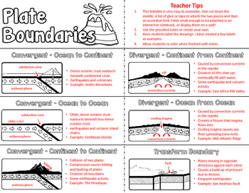 Tectonic Plate Boundaries Mini-Book with notes
