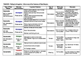 Tectonic Plate Boundaries - Summary Chart with Answer Key