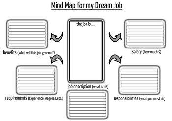 Teen Dream Job Mind Map