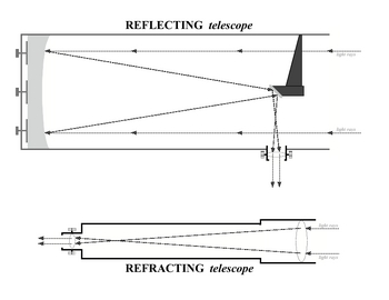 Telescope 1 Diagrams SURFFDOGGY