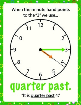 Telling Time Poster - Quarter Past