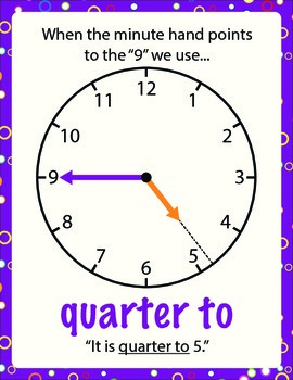 Telling Time Poster - Quarter To