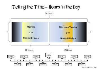 Telling the Time with Analogue Clocks