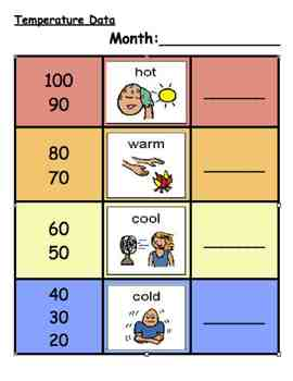 Temperature Chart w/ ASL support