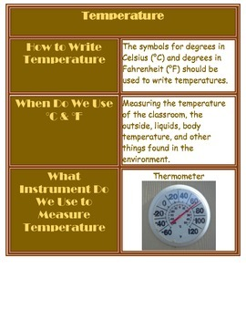 Temperature Charts and Sort