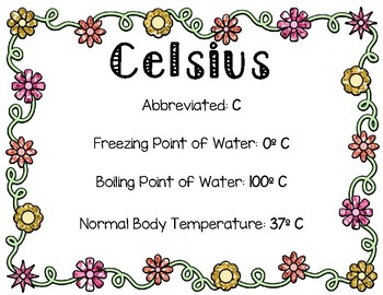 Temperature Posters