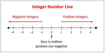 Temperature: Understanding Integers Activity