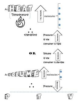 Temperature, Volume, &Pressure Sketchnotes