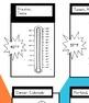 Temperature and Thermometers - Common Core Aligned