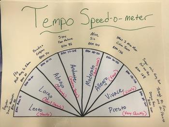 Tempo Speedometer
