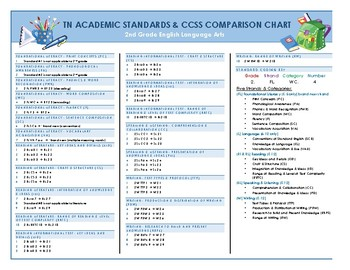 Tennessee Academic Standards & CCSS Comparison Chart with Coding Key-2nd ELA