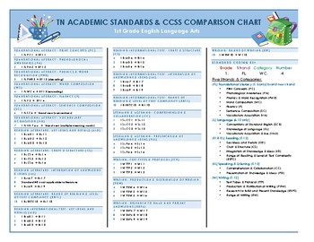 Tennessee Academic Standards & CCSS Comparison Chart with Coding Key-1st ELA