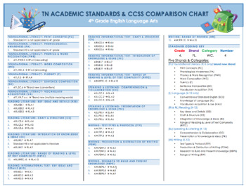 Tennessee Academic Standards & CCSS Comparison Chart with Coding Key-4th ELA