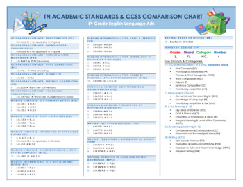 Tennessee Academic Standards & CCSS Comparison Chart with Coding Key-5th ELA