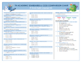 Tennessee Academic Standards & CCSS Comparison Chart with