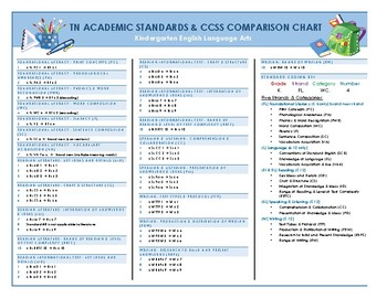 Tennessee Academic Standards & CCSS Comparison Chart with Coding Key- K ELA