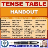 TENSES AND VERB FORMS : SCAFFOLDING NOTES
