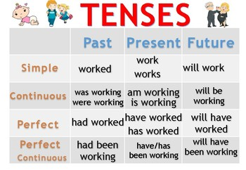 Tenses - Poster and Flashcards