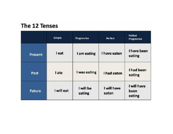 Tenses Review Sheet
