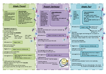 Tenses chart: Simple Present-Present Continuous- Simple Past