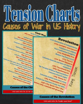Tension Charts: Causes of Wars in US History