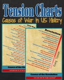 Cause & Effect: Tension Charts - American Revolution & Civil War