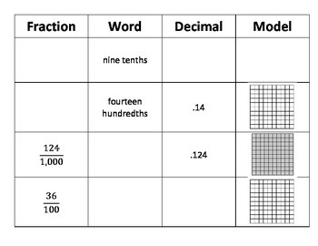 Tenths Hundredths and Thousandths -Common Core Math