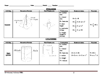 Terminology & Formulae for Surface Area & Volumes of Solids