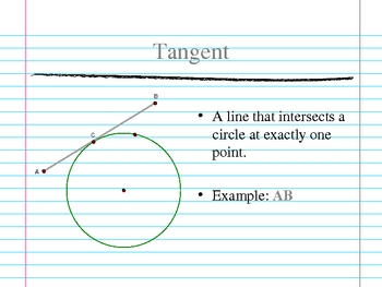 Terminology of Circles