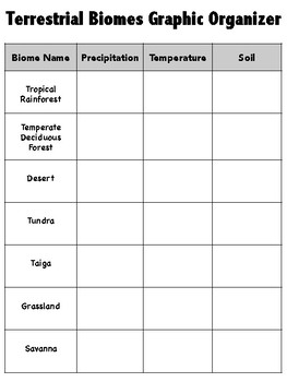Terrestrial Biomes Graphic Organizer and Interactive Notebook Page
