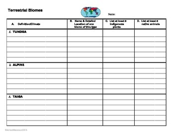 Terrestrial Biomes: Research Chart and Group Activity